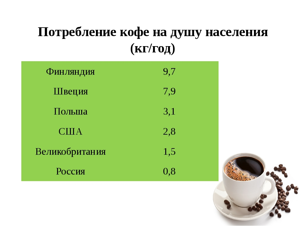 Потребление кофе на душу населения (кг/год) Финляндия 9,7 Швеция 7,9 Польша 3...
