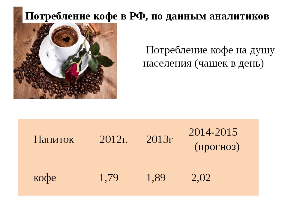 Потребление кофе в РФ, по данным аналитиков Потребление кофе на душу населени...