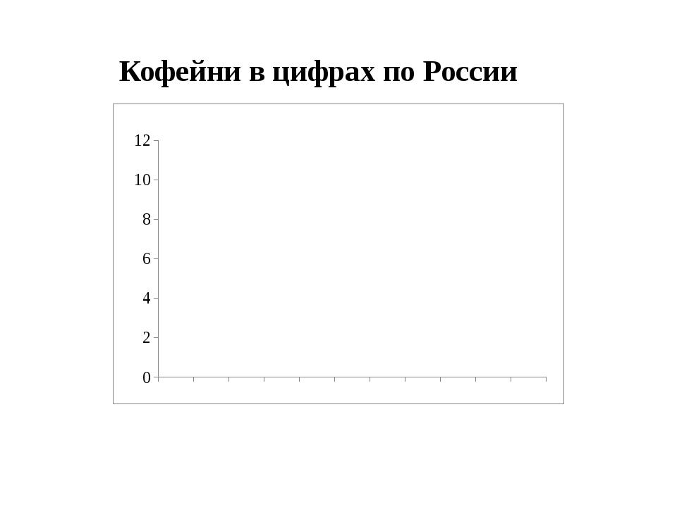 Кофейни в цифрах по России