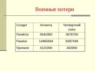 Военные потери СолдатАнтантаЧетвертной союз Погибло56419933676700 Ранено