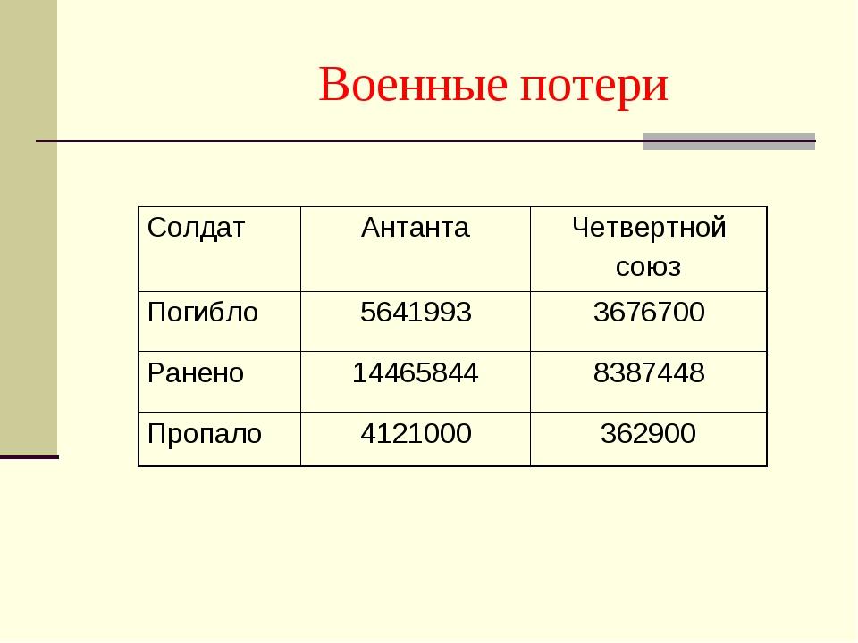 Военные потери СолдатАнтантаЧетвертной союз Погибло56419933676700 Ранено...