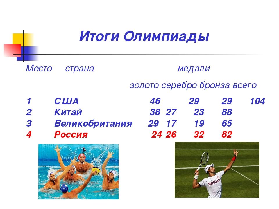 Итоги Олимпиады 1 США  46 29 29 104 2 Китай 38 27 23 88 3 Великобрит...