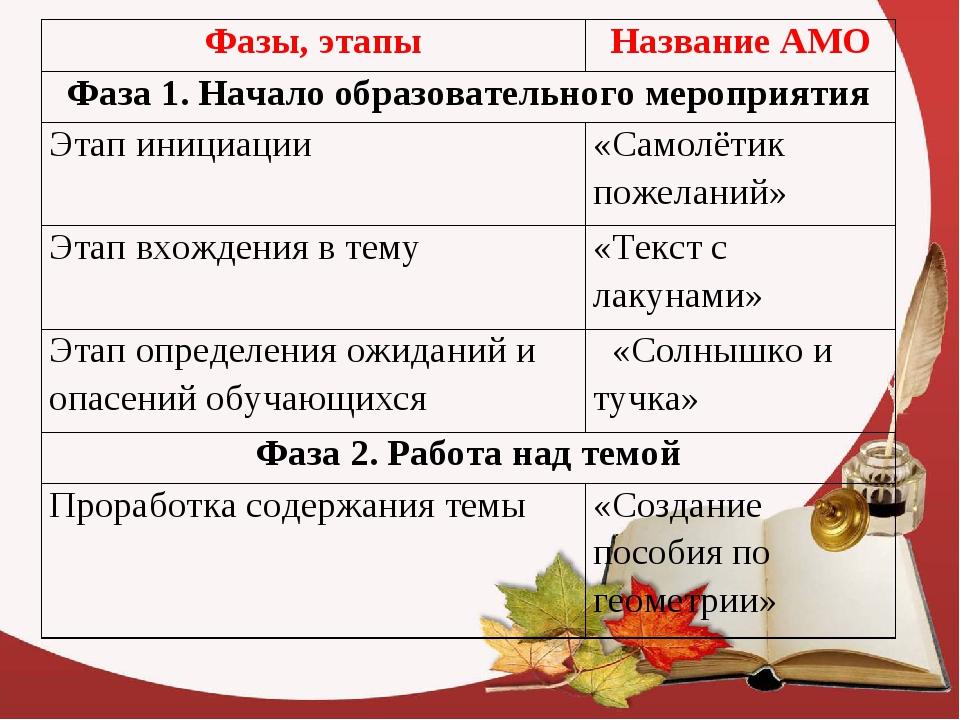Фазы, этапыНазвание АМО Фаза 1. Начало образовательного мероприятия Этап ин...