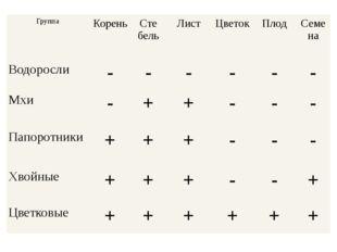 Группа Корень Сте бель Лист Цветок Плод Семена Водоросли - - - - - - Мхи - +