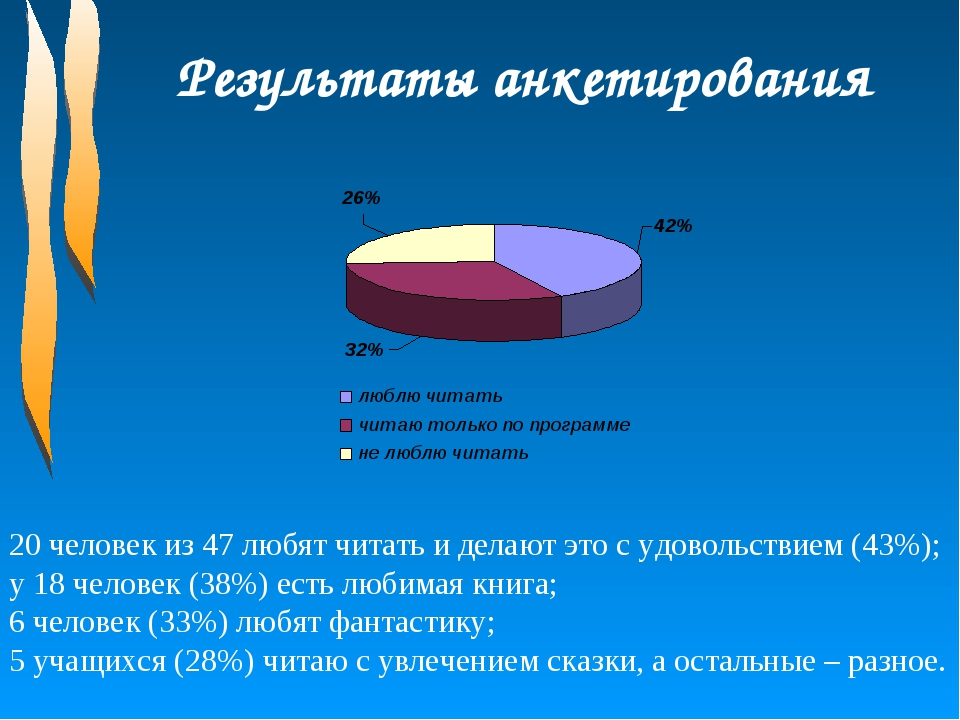 Результаты анкетирования 20 человек из 47 любят читать и делают это с удоволь...