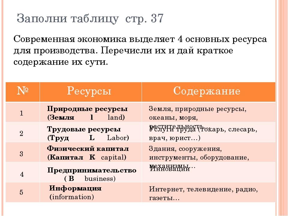 Заполни таблицу стр. 37 1 2 3 4 5 Природные ресурсы (Земля l land) Трудовые р...