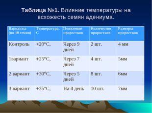 Таблица №1. Влияние температуры на всхожесть семян адениума. Варианты (по 10