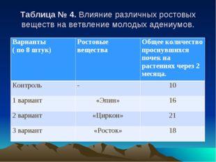 Таблица № 4. Влияние различных ростовых веществ на ветвление молодых адениум