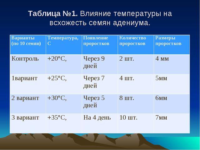 Таблица №1. Влияние температуры на всхожесть семян адениума. Варианты (по 10...