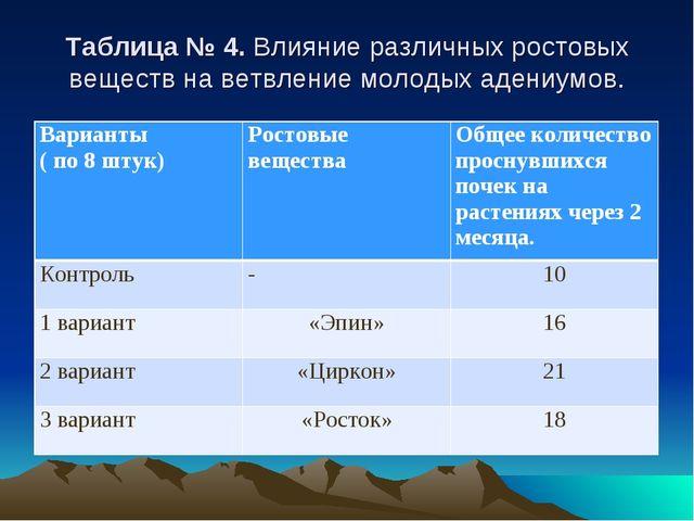 Таблица № 4. Влияние различных ростовых веществ на ветвление молодых адениум...
