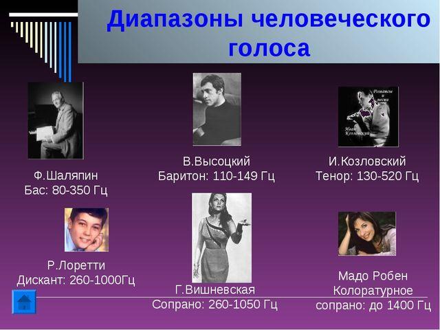 Диапазоны человеческого голоса Ф.Шаляпин Бас: 80-350 Гц В.Высоцкий Баритон: 1...