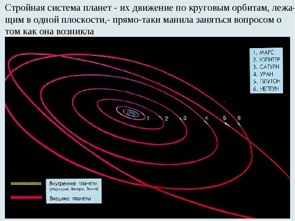Стройная система планет - их движение по круговым орбитам, лежа- щим в одной...