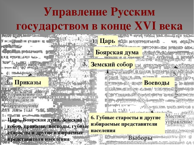Управление Русским государством в конце XVI века Царь, Боярская дума, Земский...