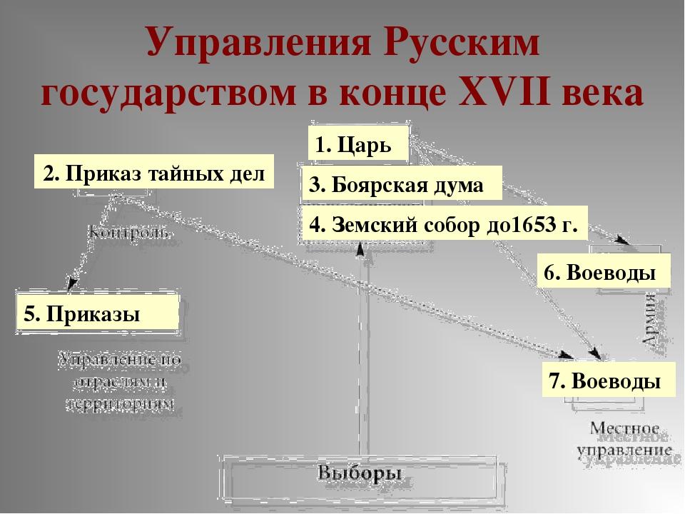 Управления Русским государством в конце XVII века 1. Царь 2. Приказ тайных де...