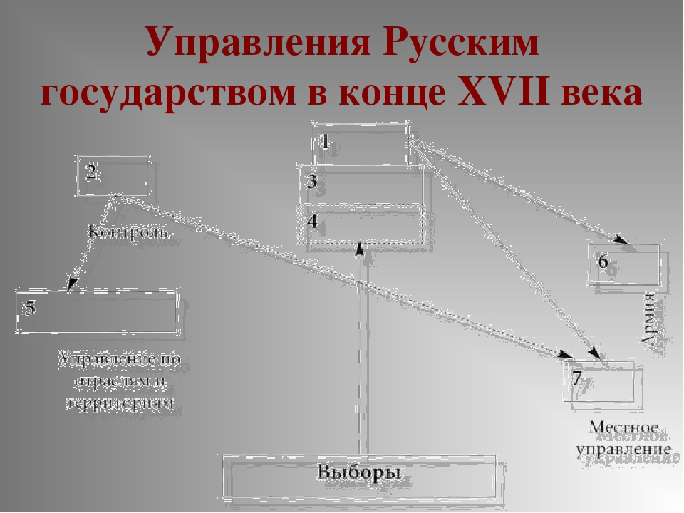 Управления Русским государством в конце XVII века