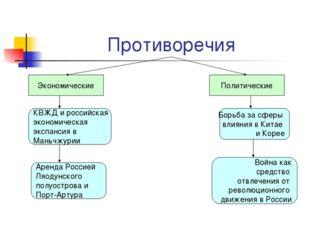 Противоречия Экономические Политические КВЖД и российская экономическая экспа