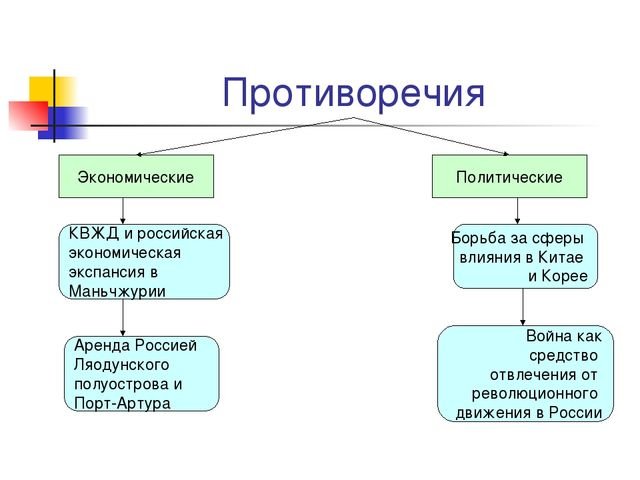 Противоречия Экономические Политические КВЖД и российская экономическая экспа...