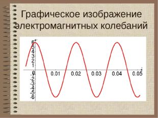Графическое изображение электромагнитных колебаний