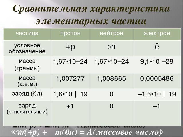 на 77,35% из нуклидов 35Cl на 22,65% из нуклидов 37Cl Ar(Cl) = 0,7735•35 + 0,...