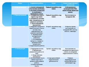 . Этапы Содержание работы Сроки Форма представления результатов 1. Диагностич