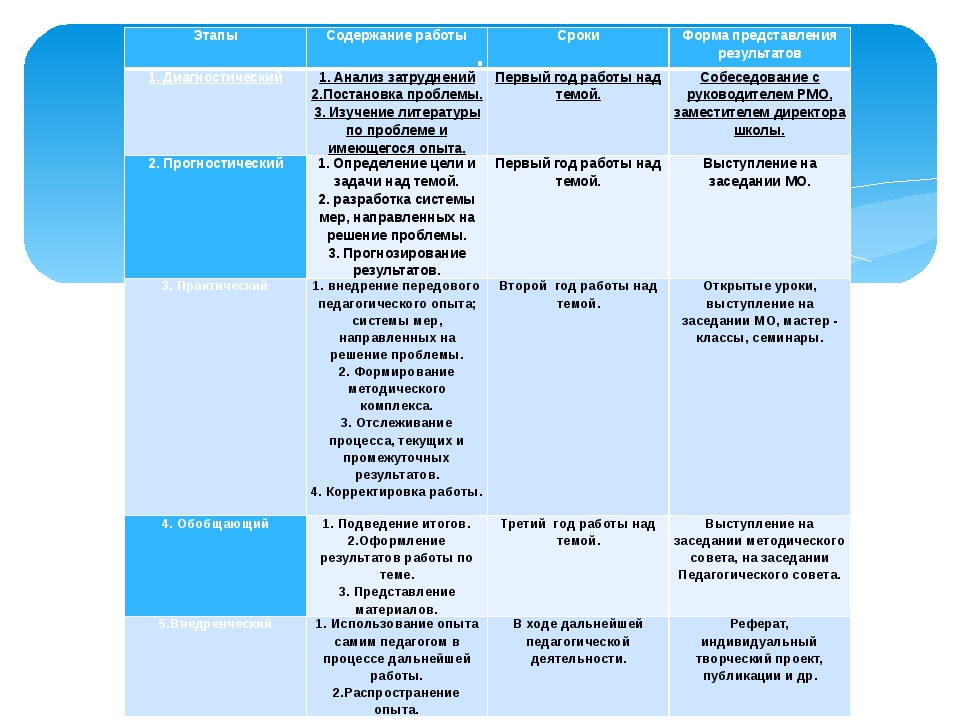 . Этапы Содержание работы Сроки Форма представления результатов 1. Диагностич...