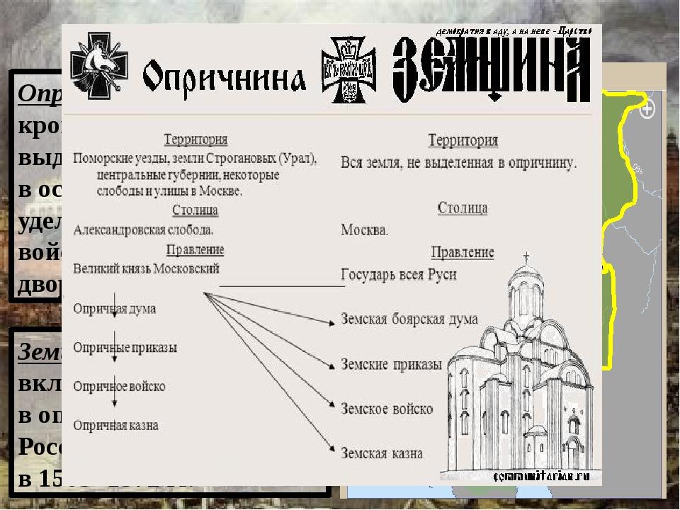 Опричнина 1565 – 1572 гг. Опричнина – («опричь» - кроме) – земли выделенные И...