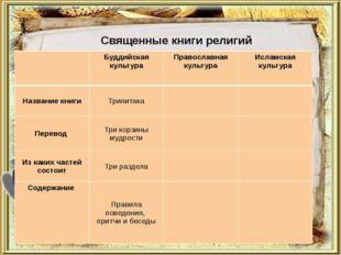 Священные книги религий Буддийская культура Православная культура Исламская
