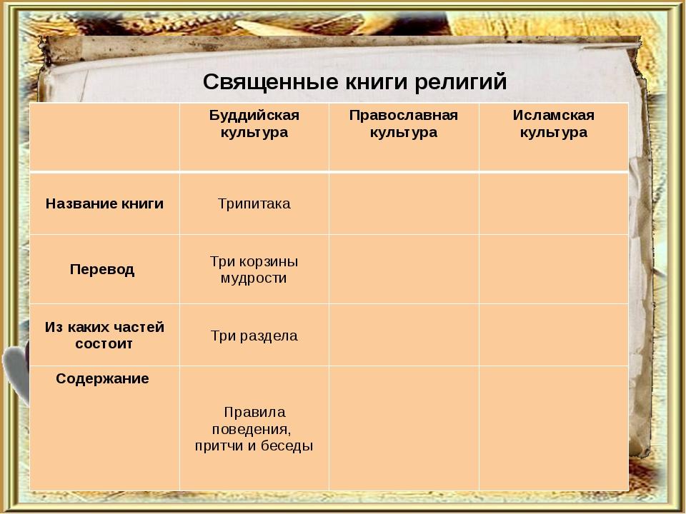 Священные книги религий Буддийская культура Православная культура Исламская...