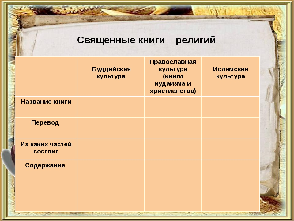 Священные книги религий Буддийская культура Православная культура (книги иуд...