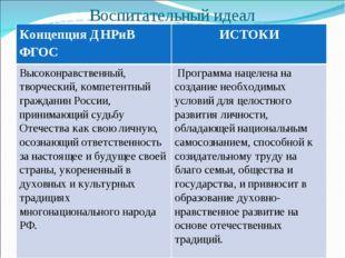 Воспитательный идеал Концепция ДНРиВ ФГОСИСТОКИ Высоконравственный, творческ