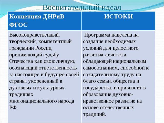 Воспитательный идеал Концепция ДНРиВ ФГОСИСТОКИ Высоконравственный, творческ...