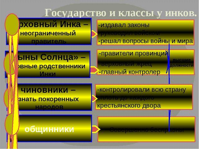 Государство и классы у инков. общинники Совершенно бесправны -издавал законы...