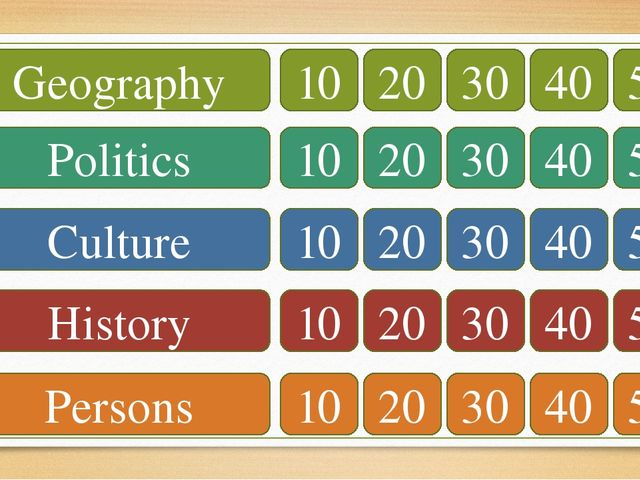 Geography Politics Culture History Persons 10 20 30 40 50 10 20 30 40 50 10 2...
