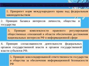 Принципы построения системы правовых норм обеспечения ИБ : 1. Приоритет норм