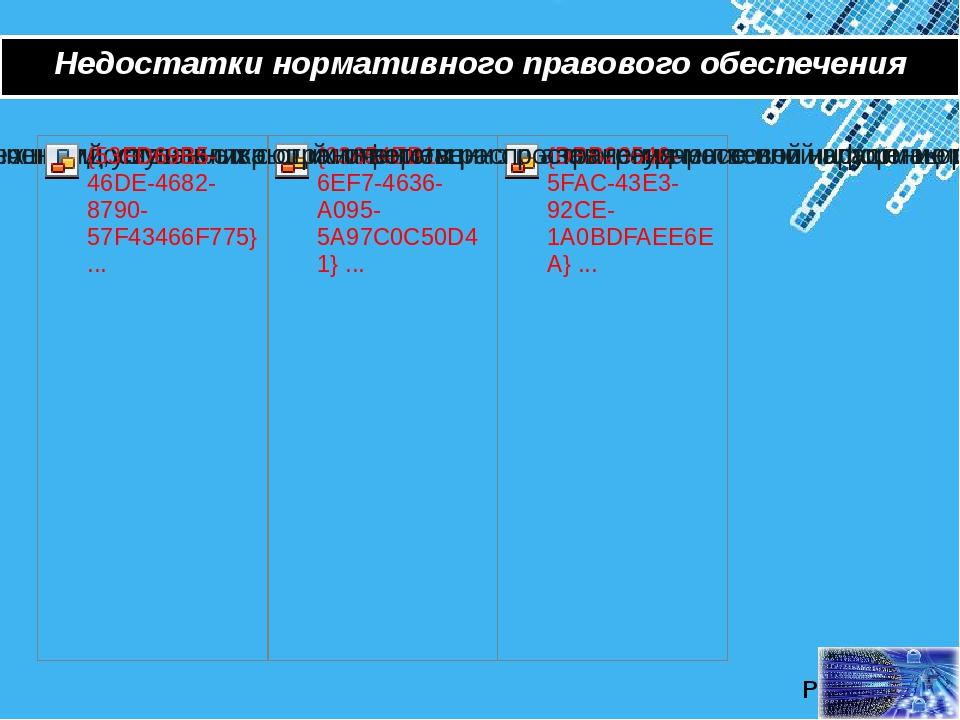 Недостатки нормативного правового обеспечения Powerpoint Templates Page