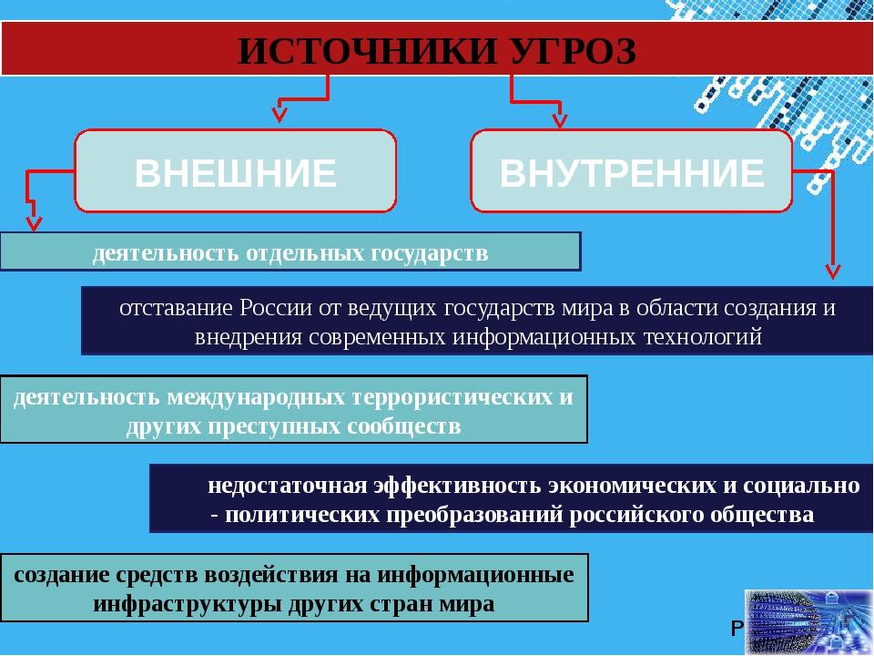 ИСТОЧНИКИ УГРОЗ деятельность отдельных государств деятельность международных...