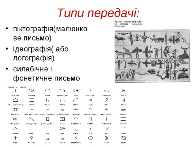 Типи передачi: пiктографiя(малюнкове письмо) iдеографiя( або логографiя) сила...