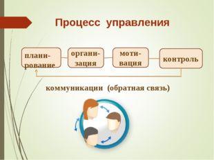 плани-рование органи-зация моти-вация контроль Процесс управления коммуникаци
