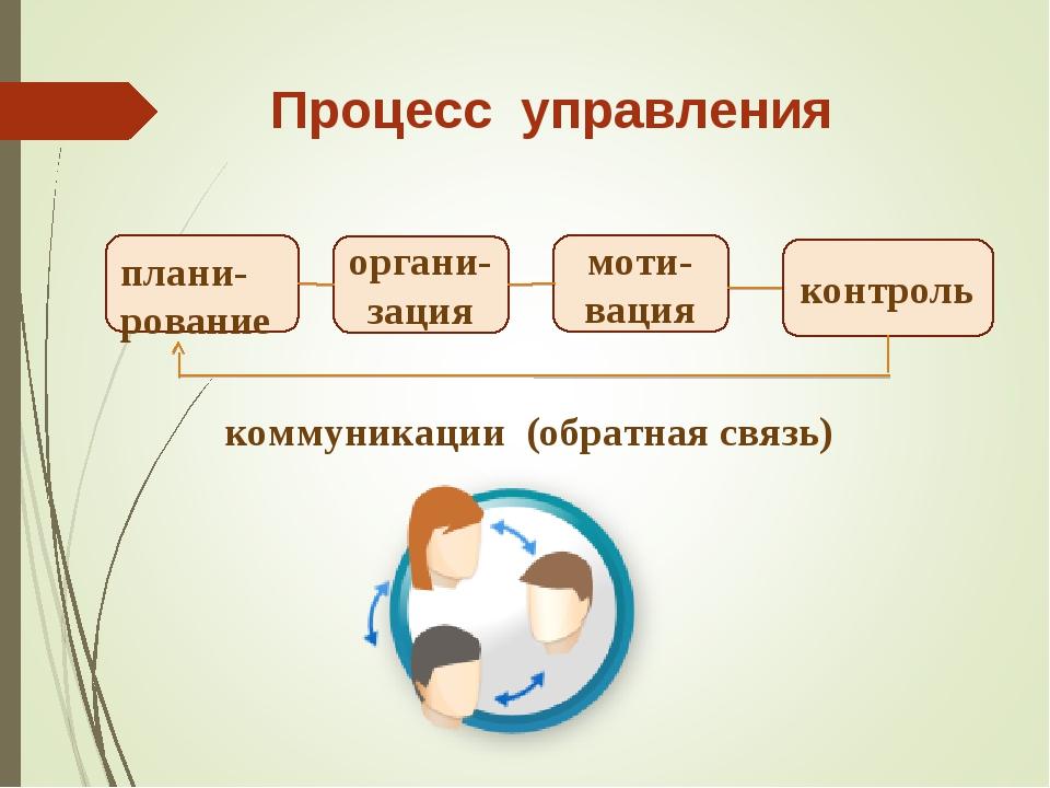 плани-рование органи-зация моти-вация контроль Процесс управления коммуникаци...