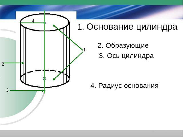 1. Основание цилиндра 2. Образующие 3. Ось цилиндра 4. Радиус основания 1 2 4