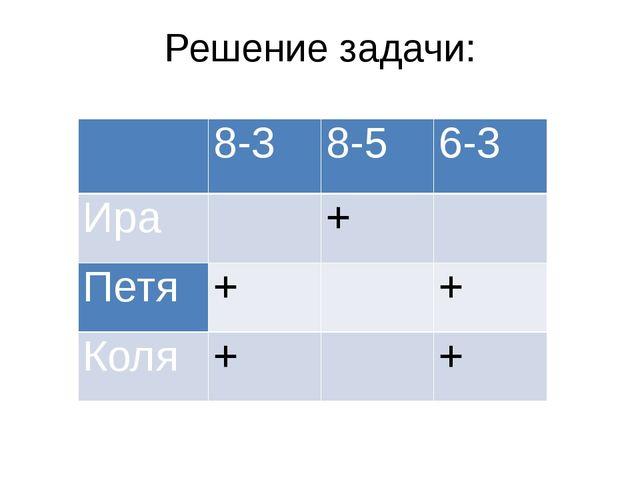 Решение задачи:  8-3 8-5 6-3 Ира  +  Петя +  + Коля +  +