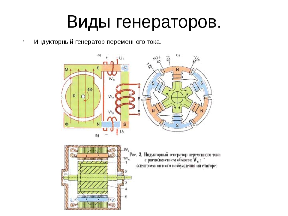 Виды генераторов. Индукторный генератор переменного тока.