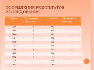 ОФОРМЛЕНИЕ РЕЗУЛЬТАТОВ ИССЛЕДОВАНИЯ ЧислоДелимость на 4 (+/-)Число Делимос