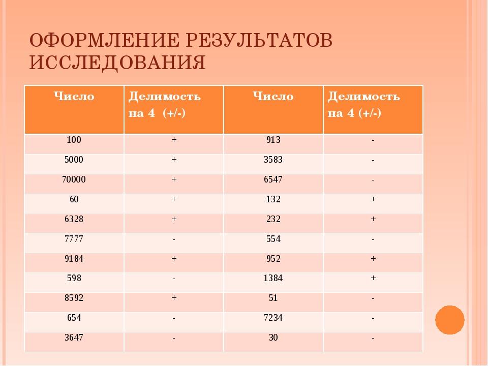 ОФОРМЛЕНИЕ РЕЗУЛЬТАТОВ ИССЛЕДОВАНИЯ ЧислоДелимость на 4 (+/-)Число Делимос...
