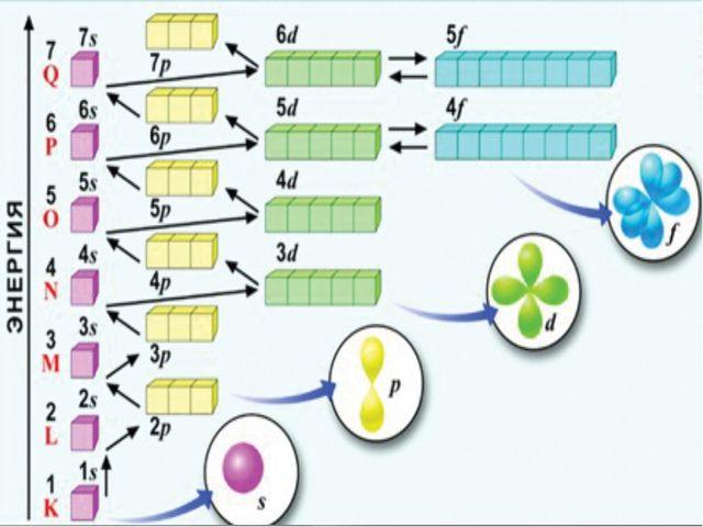 Последовательность заполнения е̅ уровней и подуровней 1S 2S2p 3S3p 4S3d4p 5S4...