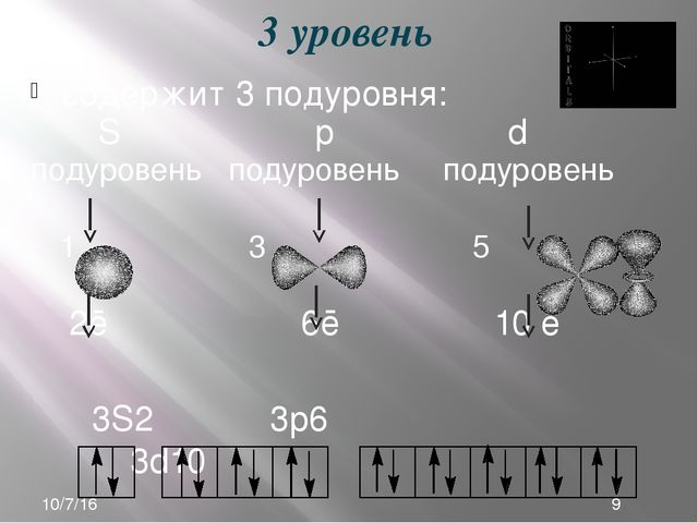 содержит 3 подуровня: S р d подуровень подуровень подуровень 1 3 5 2ē 6ē 10 ē...