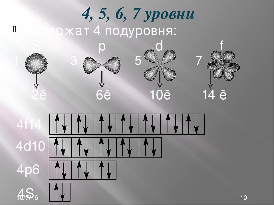 содержат 4 подуровня: S р d f 1 3 5 7 4, 5, 6, 7 уровни 4S2 4р6 4d10 4f14 2ē...