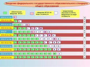 2010-11 уч.год 2011-12 уч.год - обязательное введение ФГОС - введение ФГОС по