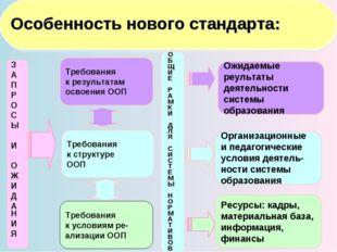 Требования к структуре ООП Требования к результатам освоения ООП З А П Р О С