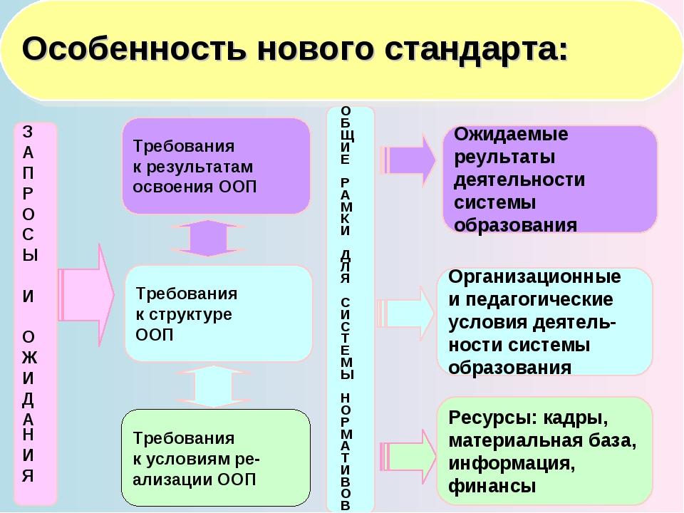 Требования к структуре ООП Требования к результатам освоения ООП З А П Р О С...